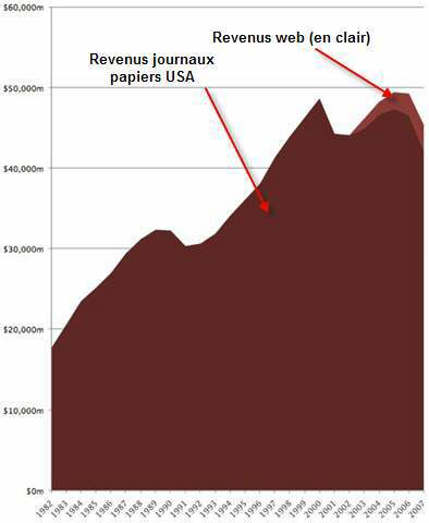 newspapers-web-revenue-usa2.jpg